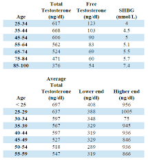 normal testosterone levels for how much exactly