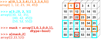 numpy creating and manipulating numerical data scipy lecture notes