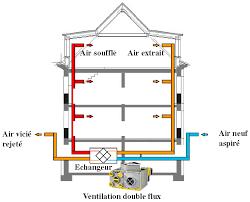 aération maison vmc vmr simple hygroréglable flux