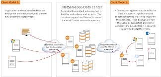 Service Desk Software Gartner Magic Quadrant by Data Backup Management Netserve365