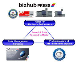 Certified Konica Minolta Professional Printing Systems Such As Bizhub PRESS C8000 C6000 C70hc IDEAlliance G7 Expert For