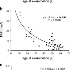 Analysis Of Natural Disease Progression In Patients With Choroideremia A Functional Measured By Best