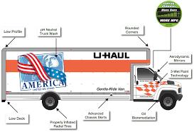 100 How Much To Rent A Uhaul Truck Technology Efficiency UHaul Blog