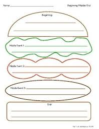 A Good Story Is Like Big Juicy Burger Use This Graphic Organizer To Help Your Kids Write Great Beginning Middle End StoryBeginning