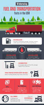 INFOGRAPHIC: 10 Interesting Fuel And Transportation Facts In The USA ... Western Star Truck Hills Trucking Wwwdailydieldoseco Flickr Rybicki Hours Of Service Wikipedia Eurotruckingdaily Euro Daily Holland Vlogging My Trucking Life Ordrive Owner Operators Industry Touches Every Persons Lives Infographic 10 Interesting Fuel And Transportation Facts In The Usa Press Room Kkw Inc Mercedesbenz Eurotruck Freight Shipments Projected To Continue Grow Us Department Walsh Diesel Dose