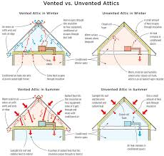 Insulating Cathedral Ceilings With Spray Foam by Vented Vs Unvented Attics Spray Foam Insulation Nyc
