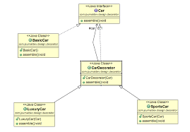 Python Decorators Simple Example by Decorator Design Pattern In Java Example Journaldev