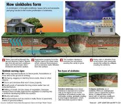 Sinkholes Alachua County Fl by Sinkholes 101 U2013 Save Our Suwannee