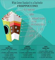 Infographic What Comes Standard In A Starbucks Frappuccino