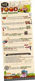 100 Food Truck Industry Business Plan Template Luee Cart Executive Summary