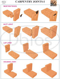 Japanese Wood Joints Pdf woodworking joinery types fantastic pink woodworking joinery