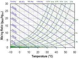 an introduction to humidity and the physics of water vapor
