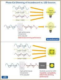 the led dimming dilemma electrical construction maintenance