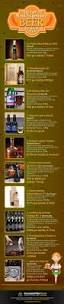 Curious Traveler Pumpkin Beer Advocate by 17 Best Images About Craft Beer On Pinterest Craft Beer Coors