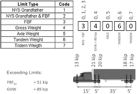 Procedure For Statistical Categorization Of Overweight Vehicles In ... Loadexpress Truck Freight Auction And Load Matching Marketplace Mezzanine Floor Weight Load Notices Parrs Workplace Equipment Texas Enacts Legislation To Raise Weight Limits In Houston Uwl Nyc Dot Trucks Commercial Vehicles Chapter 2 Truck Size Limits Review Of State Dots Policies For Overweight Fees Scales Weigh Stations So Many Miles Uk Road Sign Limit 75t Lorry Hgv Banned Ahead Xilin Electric Pallet Seated Type Cbdz Material