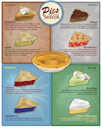 Desserts With Pumpkin Pie Filling by Seasonal Pies Summer Pies Fall Pies Infographic Solo Foods