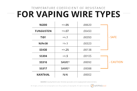 A Beginner's Guide To Vaping With Temperature Control [2018] Ikos Ecigarette Vape Store Wordpress Theme Mambo Italiano Coupons Mundelein Oroweat Bread Coupon Target Online Codes January 2018 Freebies Why Is The Cdc Lying About Ecigarettes What Is Vaping Ultimate Guide And Infographic Local Vape Discount Code Hobby Lobby Open On Thanksgiving Element Coupon Code Alert 10 Off All Vaporesso How To Switch Ejuice Flavors Without The Bad Taste Veppo Blog A Youtube Introduction