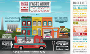 Facts About DC Food Trucks | Visual.ly The Batman Universe Warner Bros Food Trucks In New York Washington Dc Usa July 3 2017 Stock Photo 100 Legal Protection Dc Use Social Media As An Essential Marketing Tool May 19 2016 Royalty Free 468909344 Regs Would Limit In Dtown Huffpost And Museums Style Youtube Tim Carney To Protect Restaurants May Curb Food Trucks Study Is One Of Most Difficult Places To Operate A Truck Donor Hal Farragut Square 17th Street Nw Tokyo City Roaming Hunger