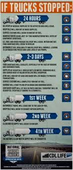 8 Ways You Can Eliminate How Many Hours Can A Truck Driver Drive Out ... Images I85 Closed For Hours After Truck Driver Killed Wsoctv Concrete Drivers Strike In Auckland Over Pay And The Its Trucker Nse Industry Groups Rally Behind Nixing Of 34hour Driver Trapped Veers Off Princes Hwy Near Hours Service Vlation Truck Accidents Oklahoma City Ok Trucking Basics Len Dubois The Can Work Only 48 Terminus Group Dallas Wreck Lawyers 1800truwreck Analyze Hgv Drivers And Working Time Directive Youtube Penske Leasing Co App Mobile Apps Longer Dmp Traing Electric Stop Trucker Restart Looming July 1