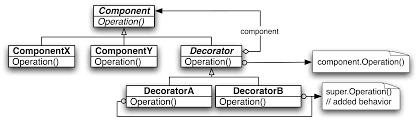 Java Decorator Pattern Sample by C Decorator Pattern Decorating Ideas