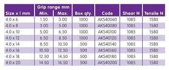 fastenerdata rivco blind rivet countersunk aluminium