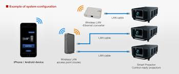 Android device and connecting the device via wireless LAN Wi Fi to a network connected with Panasonic projectors you can operate the projectors and