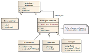 Java Decorator Pattern Sample by Week 5 Class 3 Decorators Lab Questions Example Starbuzz