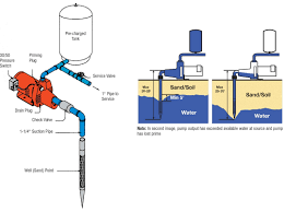 Hellenbrand Iron Curtain Maintenance by The Water Softener Blog