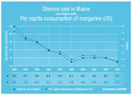 Statistics Show That Divorce Rates In Maine And The Consumption Of Margarine Fell At Same