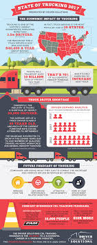 American Trucking Associations Takes An In-Depth Review Into The ... Code 10 Five Hour Traing Zenni Driving School Learn To Become A Truck Driver Infographic Elearning Infographics Cdl Programs At United States Center For Business Industry Lake Land College Your Ohio Starts Napier Get Started Today How My Selfdriving Trucks Are Going Hit Us Like Humandriven Commercial Drivers License Wikipedia Long Does It Take Complete Gezginturknet Best Schools Across America 1st Week Of Wtfc