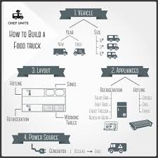 Food Cart Business Plan | GenxeG Mobile Food Truck Business Plan Sample Pdf Temoneycentral Sample Floor Plans Business Plan For Food Truck P Cmerge Template In India Gratuit Genxeg Malaysia Francais Infographic On Starting A Catering The Garyvee Youtube Startup Trucking Pdf Legal Templates Example Templateorood Truckree Restaurant Word Of Trucks Infographic How To Write A Taco 558254 1280