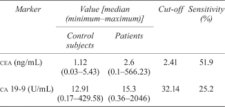 cea marker normal range diagnostic value of preoperative serum carcinoembryonic antigen
