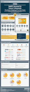How Will WebRTC Affect The Business VoIP Market? [Infographic] Comparing Cloud Vs Onpremise Voip Services Top10voiplist Hosted Pbx Onpremises Phone Systems Digium Line Whatsapp The Two Apps Mobile Software For Business Ios 10 Makes Calls Easier Vonage Essentials Customers 6 Best Adapters 2016 Youtube Ooma Telo Has Long Been Compared With Other Devices Such As Analyzing Voice Quality In Popular Applications Auphonic Blog Opus Revolutionary Open Audio Codec Review Of Free Sip Clients Android Uk Providers Nov 2017 Guide Service Provider Comparisons Thevoiphub