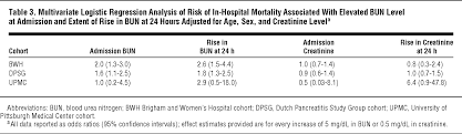 blood urea nitrogen in the early assessment of acute