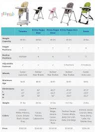 Peg Perego High Chair Siesta by Peg Perego High Chair Comparison Chart The Pishposhbaby Blog