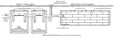 Understanding Septic Tank Systems Septic Tank Design And Operation Archives Hulsey Environmental Blog Awesome How Many Bedrooms Does A 1000 Gallon Support Leach Line Diagram Rand Mcnally Dock Caring For Systems Old House Restoration Products Tanks For Saleseptic Forms Storage At Slope Of Sewer Pipe To 19 With 24 Cmbbsnet Home Electrical Switch Wiring Diagrams Field Your Margusriga Baby Party Standard 95 India 11