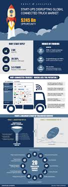 Start-ups Disrupting Global Connected Truck Market, 2016–2017 Dtna Sees Surging Truck Market In 2018 Transport Topics Madrids Awesome Food Navistar Recommits To Mediumduty Truck Market With Laserlike Focus How Are Daycabs Faring On The Used Trucking News Online Reinvented Ranger Pickups Will Move Ford Into Midsize Highperformance Grow At 4 Fleet Daily Nissan Expands In 2017 Focus Class 8 Vocational Trucks Evolve Over Past 50 Years Nz Fuso Hits Number One New Zealand Tesla Torpedoes Shares Of Paccar And Cummins The Motley Fool Global Rigid Dump Drivers Forecasts By Technavio 2008 Mack Gu713 For Sale 546198