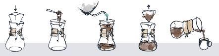 GH Internal Learn Brewing Chemex