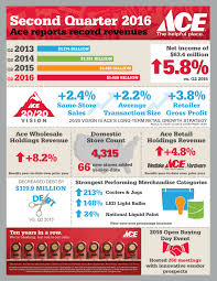 Faucet Handle Puller Ace Hardware by Ace Hardware Reports Second Quarter 2016 Revenues And Profits