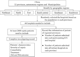 Quick Sofa Score Calculator by Epidemiological Study Of Sepsis In China Protocol Of A Cross