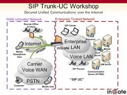 Sip Trunking In The Enterprise Nature Pictures Drawing Building A ... Sip Trunking Explained Broadconnect Usa Session Border Controllers Sbcs And Media Gateways For Microsoft 365 Service Provider Presentation Ppt Video Online Download How To Setup A Voip Sver With Asterisk Voipeador Trunk Trunk Security Genband Hosted Pbx Cloud Systems Iniation Protocol Click Enlarge Voip V1 Voip Freepbx Add Chan Adding Asterisk 2017 7 Jul Recall Grabador De Trunk Y Telfonos Broadsoft Centurylink Sbc Controller Use Case Sangoma