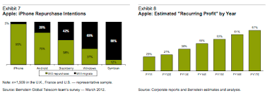 This chart explains why Nokia is thinking about Android