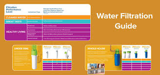 Culligan Under Sink Water Filter Leaking by 3m Filtrete Under Sink Advanced Water Filtration System Walmart Com