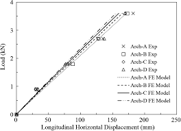 100 Arch D Structural Behavior Of An AirInflated Fabric Frame Journal