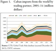 Agricultural Goods Accounted For Only 21 Percent 2 Billion Of Cubas Imports From The World In 2014 Contrast US Exports To Cuba Consist Almost