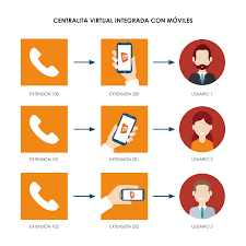 Virtual PBX - Call Center Software Solutions 5 Advantages Of A Cloudbased Phone System Voip Advantages Voip Auto Dialer Software Pdf Pdf Archive Main Telephony What Do I Need To Use Ip Presented By Ido Miran Product Line Manager Ppt Download Infographic 10 Cloud Computing For Small Businses Polycom Phone Systems Upgrade Stp Voice How Choose Right Operator The Telephony Harmonized Network Infrastructures Simplify Administration Business Ownership Transfer Agreement Image Collections Challenges Technologies In Cporate Vironments 26 Best Inaani Services Images On Pinterest Perks From For It Care World Online To Be The
