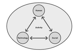 Characteristics of Human Centered Design