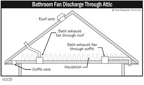 Exhaust Fans For Bathroom Windows by Fogged Up Clearing The Air About Window Condensation The Ashi