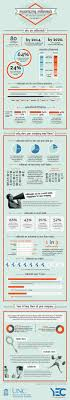 If you re a millenial this infographic includes a few points you may want to make Why You Should Be Hiring Millennials Infographic Forbes