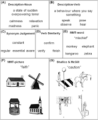 Shed Light On Synonym by Reverse Concreteness Effects Are Not A Typical Feature Of Semantic